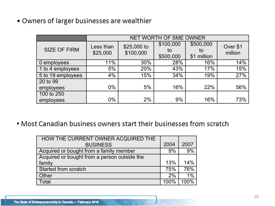 Owners of larger businesses are wealthier 18 Most Canadian business owners start their businesses from scratch