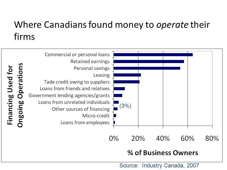 Where Canadians found money to operate their firms Source: Industry Canada, 2007 (3%)