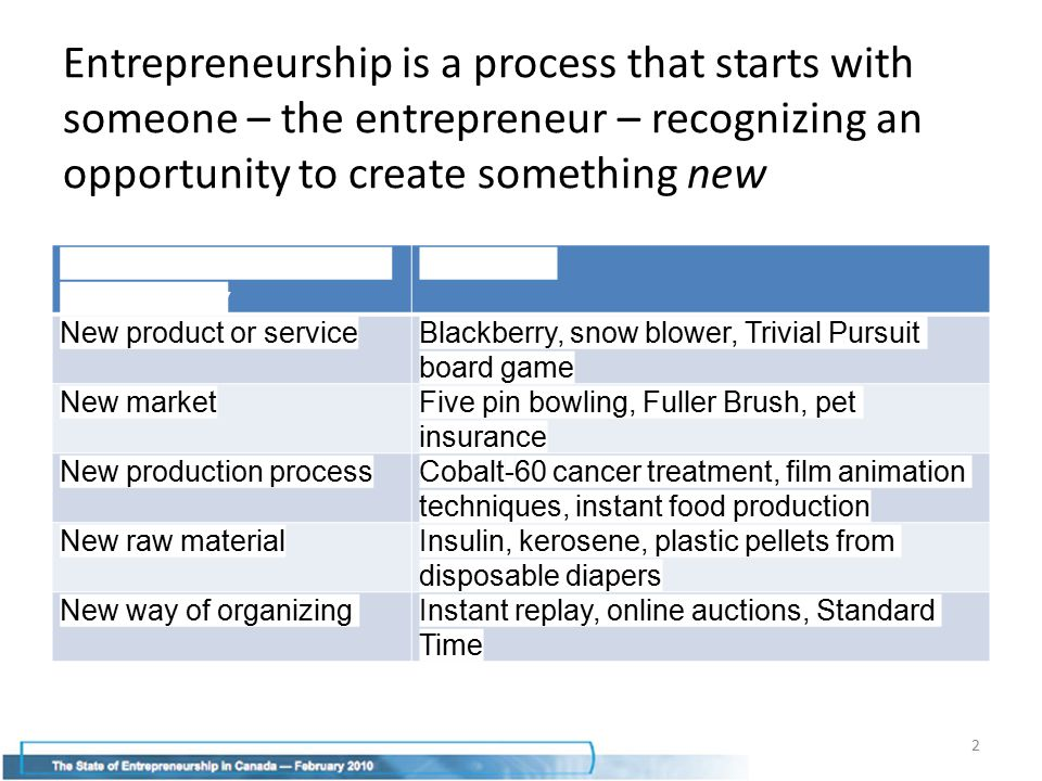 Entrepreneurship is a process that starts with someone – the entrepreneur – recognizing an opportunity to create something new Type of Entrepreneurial Opportunity Examples New product or serviceBlackberry, snow blower, Trivial Pursuit board game New marketFive pin bowling, Fuller Brush, pet insurance New production processCobalt-60 cancer treatment, film animation techniques, instant food production New raw materialInsulin, kerosene, plastic pellets from disposable diapers New way of organizingInstant replay, online auctions, Standard Time 2