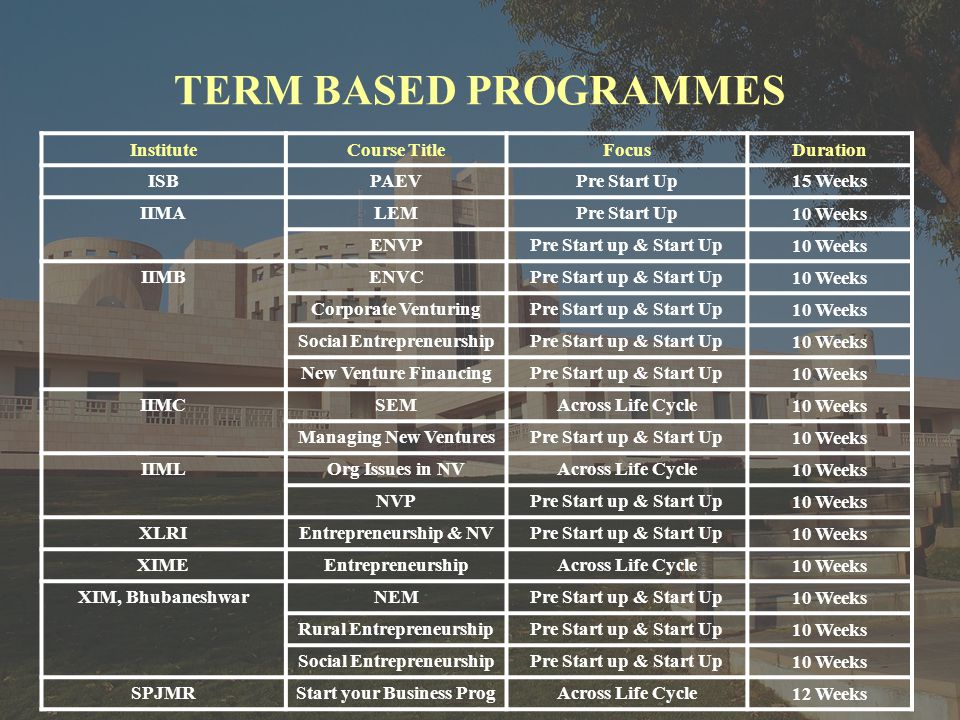 TERM BASED PROGRAMMES InstituteCourse TitleFocusDuration ISBPAEVPre Start Up15 Weeks IIMALEMPre Start Up 10 Weeks ENVPPre Start up & Start Up 10 Weeks IIMBENVCPre Start up & Start Up 10 Weeks Corporate VenturingPre Start up & Start Up 10 Weeks Social EntrepreneurshipPre Start up & Start Up 10 Weeks New Venture FinancingPre Start up & Start Up 10 Weeks IIMCSEMAcross Life Cycle 10 Weeks Managing New VenturesPre Start up & Start Up 10 Weeks IIMLOrg Issues in NVAcross Life Cycle 10 Weeks NVPPre Start up & Start Up 10 Weeks XLRIEntrepreneurship & NVPre Start up & Start Up 10 Weeks XIMEEntrepreneurshipAcross Life Cycle 10 Weeks XIM, BhubaneshwarNEMPre Start up & Start Up 10 Weeks Rural EntrepreneurshipPre Start up & Start Up 10 Weeks Social EntrepreneurshipPre Start up & Start Up 10 Weeks SPJMRStart your Business ProgAcross Life Cycle 12 Weeks