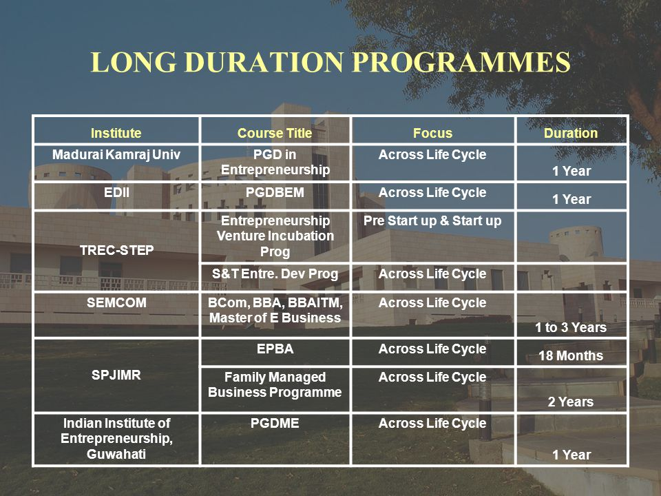 LONG DURATION PROGRAMMES InstituteCourse TitleFocusDuration Madurai Kamraj UnivPGD in Entrepreneurship Across Life Cycle 1 Year EDIIPGDBEMAcross Life Cycle 1 Year TREC-STEP Entrepreneurship Venture Incubation Prog Pre Start up & Start up S&T Entre.