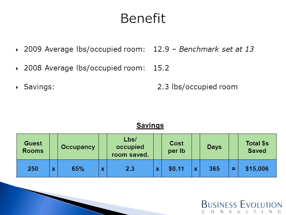  2009 Average lbs/occupied room: 12.9 – Benchmark set at 13  2008 Average lbs/occupied room: 15.2  Savings: 2.3 lbs/occupied room Guest Rooms Occupancy Lbs/ occupied room saved.