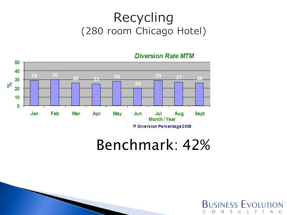 Benchmark: 42%