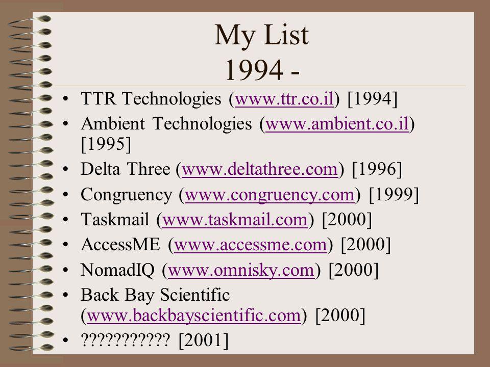 My List 1994 - TTR Technologies (www.ttr.co.il) [1994]www.ttr.co.il Ambient Technologies (www.ambient.co.il) [1995]www.ambient.co.il Delta Three (www.deltathree.com) [1996]www.deltathree.com Congruency (www.congruency.com) [1999]www.congruency.com Taskmail (www.taskmail.com) [2000]www.taskmail.com AccessME (www.accessme.com) [2000]www.accessme.com NomadIQ (www.omnisky.com) [2000]www.omnisky.com Back Bay Scientific (www.backbayscientific.com) [2000]www.backbayscientific.com .
