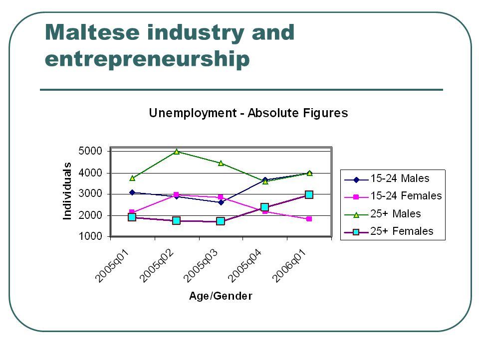 Maltese industry and entrepreneurship
