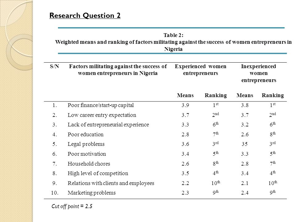 Research Question 2 Table 2: Weighted means and ranking of factors militating against the success of women entrepreneurs in Nigeria S/NFactors militat