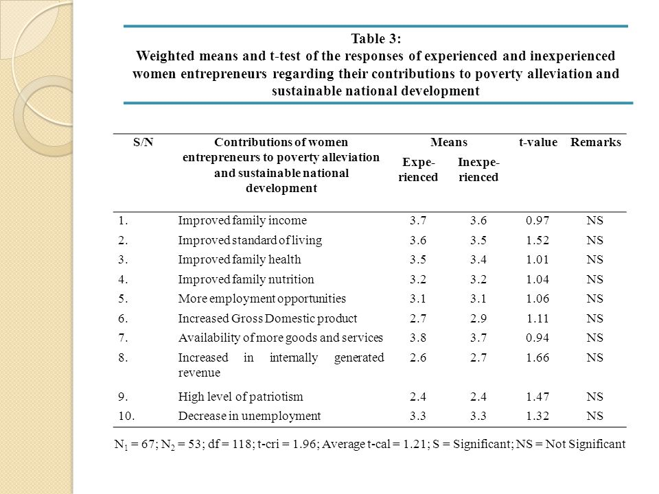 Table 3: Weighted means and t-test of the responses of experienced and inexperienced women entrepreneurs regarding their contributions to poverty alle