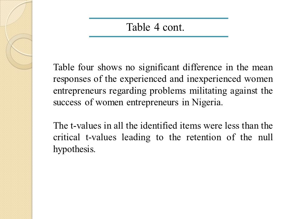 Table 4 cont. Table four shows no significant difference in the mean responses of the experienced and inexperienced women entrepreneurs regarding prob