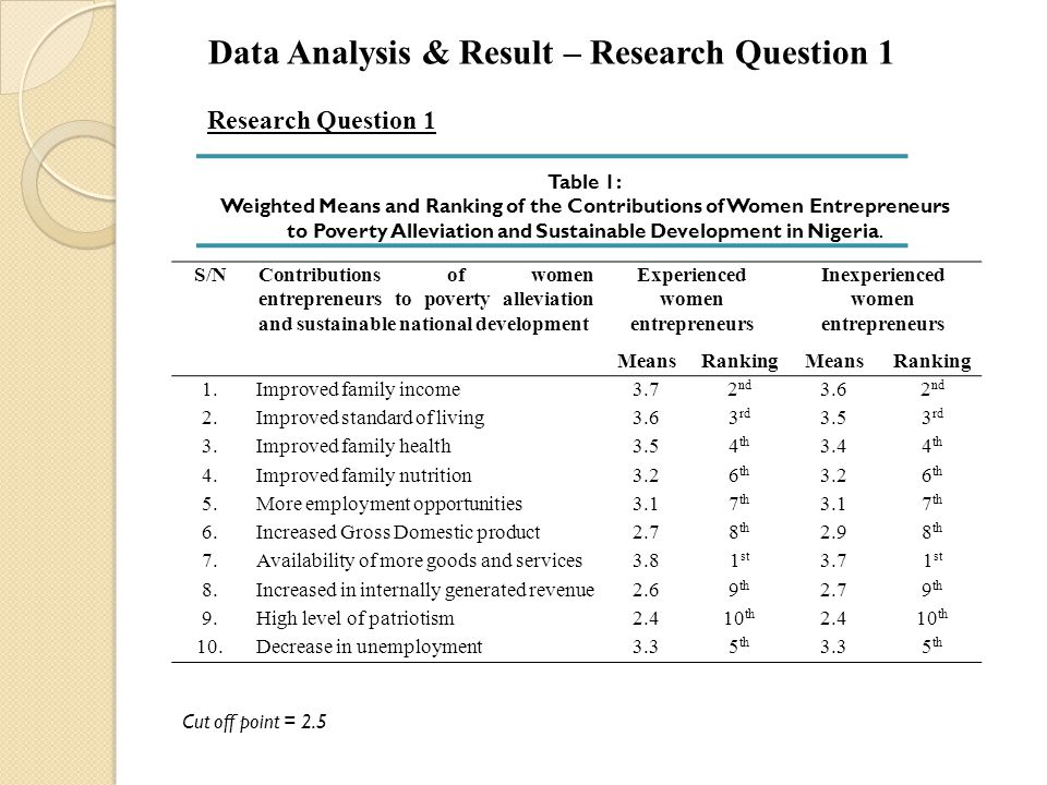 Data Analysis & Result – Research Question 1 Research Question 1 S/NContributions of women entrepreneurs to poverty alleviation and sustainable nation