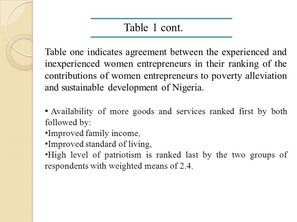 Research Question 2 Table 2: Weighted means and ranking of factors militating against the success of women entrepreneurs in Nigeria S/NFactors militating against the success of women entrepreneurs in Nigeria Experienced women entrepreneurs Inexperienced women entrepreneurs MeansRankingMeansRanking 1.Poor finance/start-up capital3.91 st 3.81 st 2.Low career entry expectation3.72 nd 3.72 nd 3.Lack of entrepreneurial experience3.36 th 3.26 th 4.Poor education2.87 th 2.68 th 5.Legal problems3.63 rd 353 rd 6.Poor motivation3.45 th 3.35 th 7.Household chores2.68 th 2.87 th 8.High level of competition3.54 th 3.44 th 9.Relations with clients and employees2.210 th 2.110 th 10.Marketing problems2.39 th 2.49 th Cut off point = 2.5
