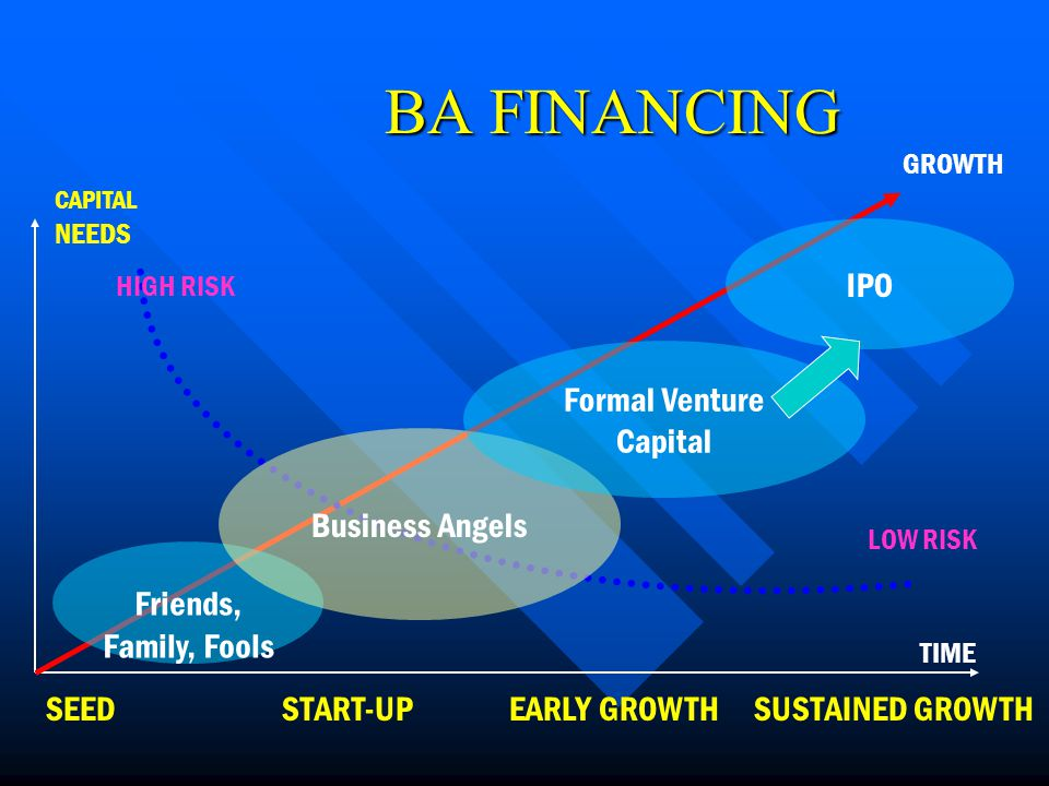 BA FINANCING CAPITAL NEEDS TIME SEEDSTART-UPEARLY GROWTHSUSTAINED GROWTH HIGH RISK LOW RISK Friends, Family, Fools Business Angels Formal Venture Capital IPO GROWTH