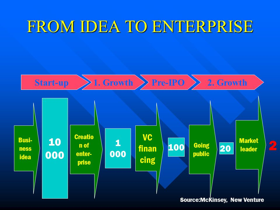 FROM IDEA TO ENTERPRISE Start-up 10 000 Creatio n of enter- prise 1 000 1.