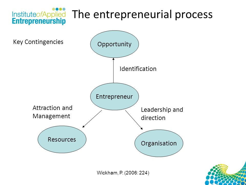 The entrepreneurial process Opportunity Entrepreneur Organisation Resources Leadership and direction Attraction and Management Identification Key Cont