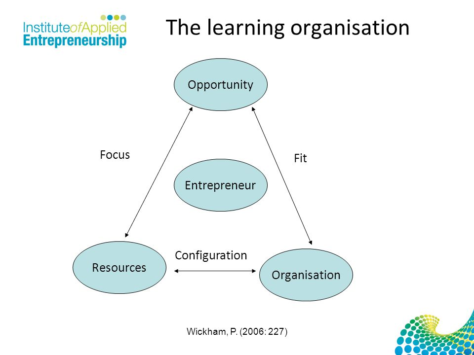The learning organisation Opportunity Entrepreneur Organisation Resources Configuration Focus Fit Wickham, P. (2006: 227)