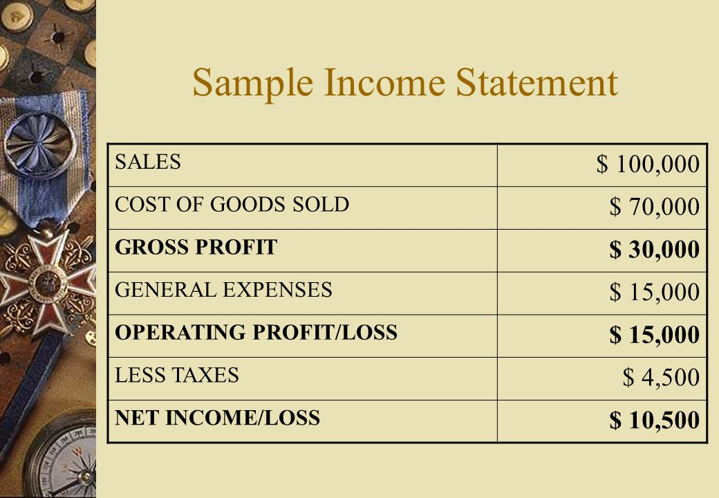 Sample Income Statement SALES $ 100,000 COST OF GOODS SOLD $ 70,000 GROSS PROFIT $ 30,000 GENERAL EXPENSES $ 15,000 OPERATING PROFIT/LOSS $ 15,000 LESS TAXES $ 4,500 NET INCOME/LOSS $ 10,500