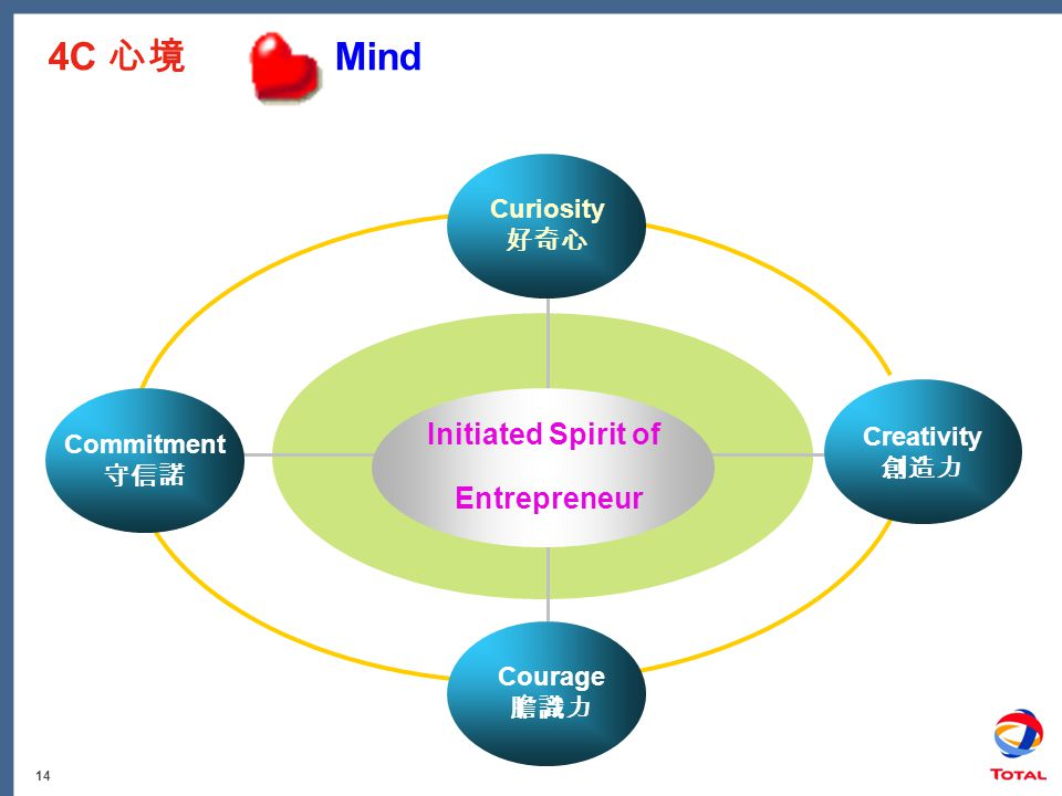 14 4C 心境 Mind Commitment 守信諾 Creativity 創造力 Initiated Spirit of Entrepreneur Curiosity 好奇心 Courage 膽識力