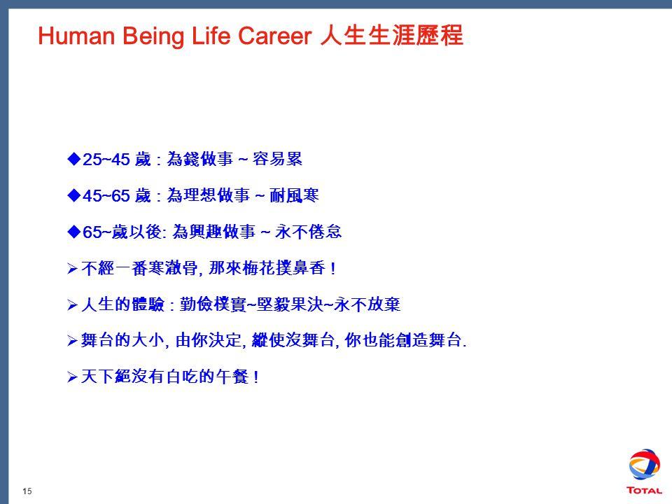 15 Human Being Life Career 人生生涯歷程  25~45 歲 : 為錢做事 ~ 容易累  45~65 歲 : 為理想做事 ~ 耐風寒  65~ 歲以後 : 為興趣做事 ~ 永不倦怠  不經一番寒澈骨, 那來梅花撲鼻香 .