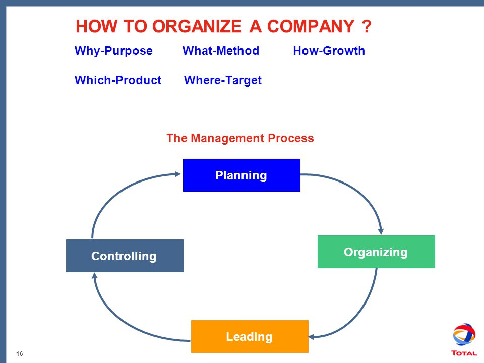 16 HOW TO ORGANIZE A COMPANY ? Why-Purpose What-Method How-Growth Which-Product Where-Target The Management Process Planning Leading Organizing Contro