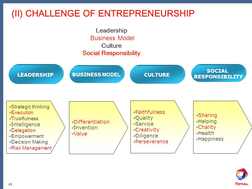 24 (II) CHALLENGE OF ENTREPRENEURSHIP LEADERSHIP BUSINESS MODEL CULTURE SOCIAL RESPONSIBILITY Strategic thinking Execution Trustfulness Intelligence Delegation Empowerment Decision Making Risk Management Faithfulness Quality Service Creativity Diligence Perseverance Differentiation Invention Value Sharing Helping Charity Health Happiness Leadership Business Model Culture Social Responsibility