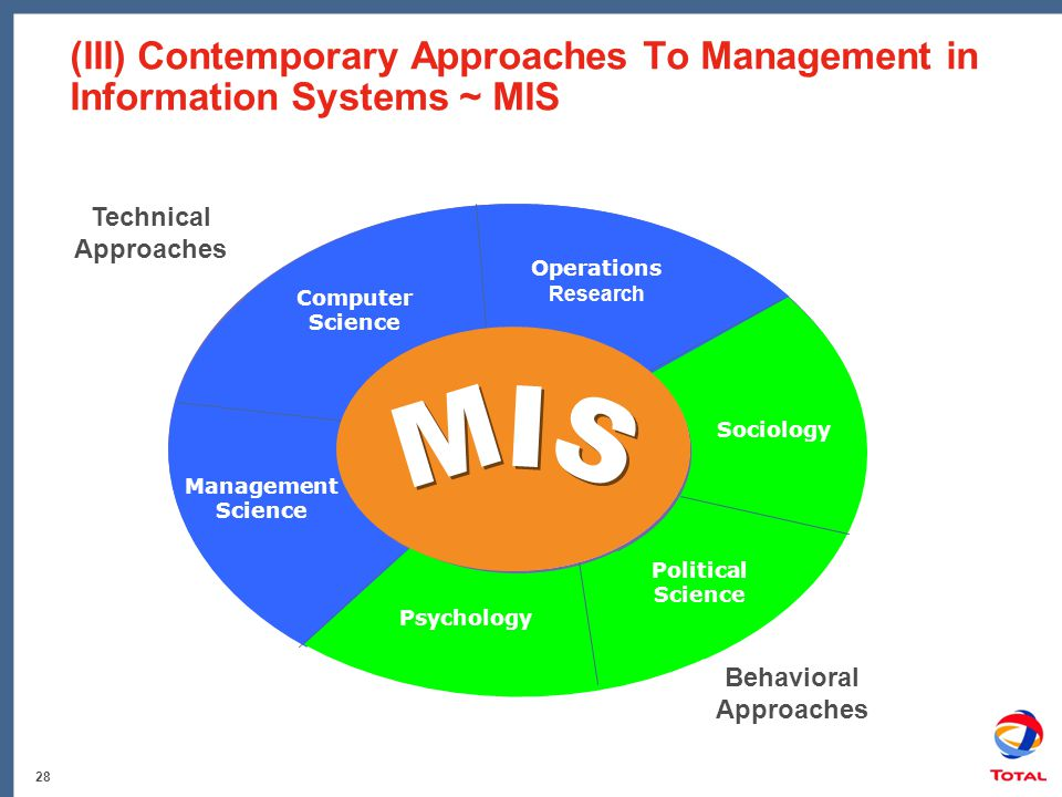 28 (III) Contemporary Approaches To Management in Information Systems ~ MIS Computer Science Operations Research Sociology Political Science Psycholog