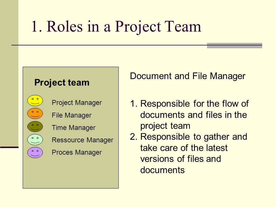 1. Roles in a Project Team Project Manager File Manager Time Manager Ressource Manager Proces Manager Project team Document and File Manager 1.Respons