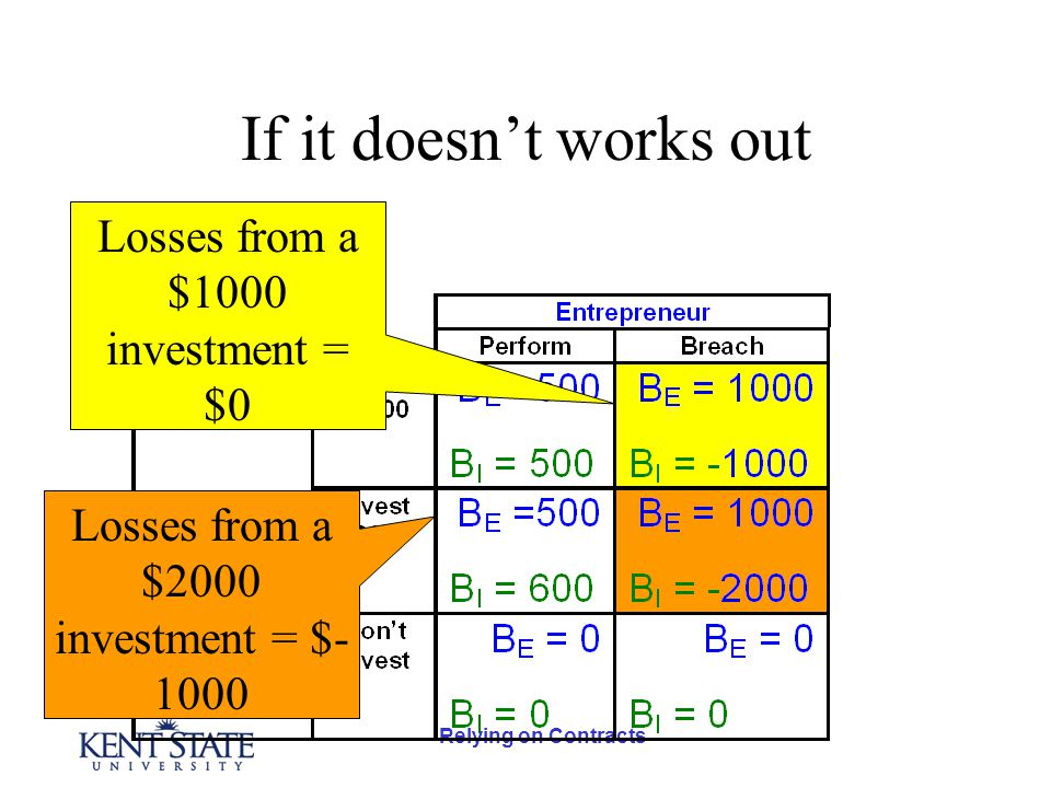 Relying on Contracts If it doesn't works out Losses from a $1000 investment = $0 Losses from a $2000 investment = $- 1000