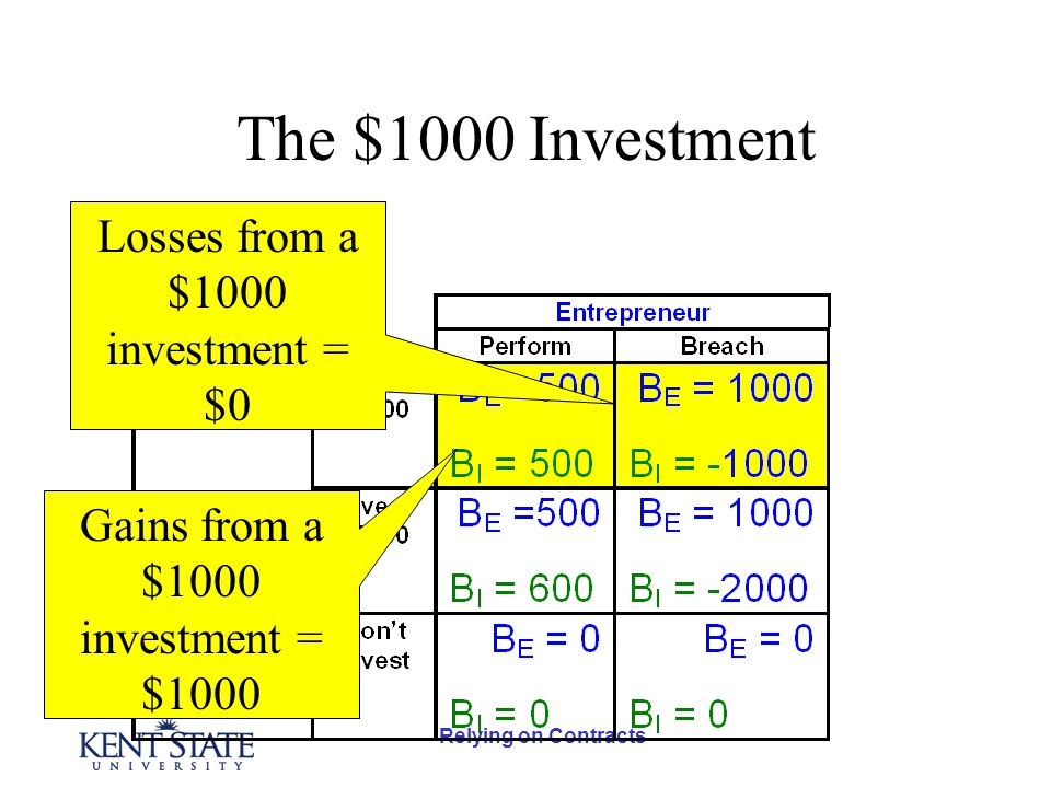 Relying on Contracts The $1000 Investment Losses from a $1000 investment = $0 Gains from a $1000 investment = $1000