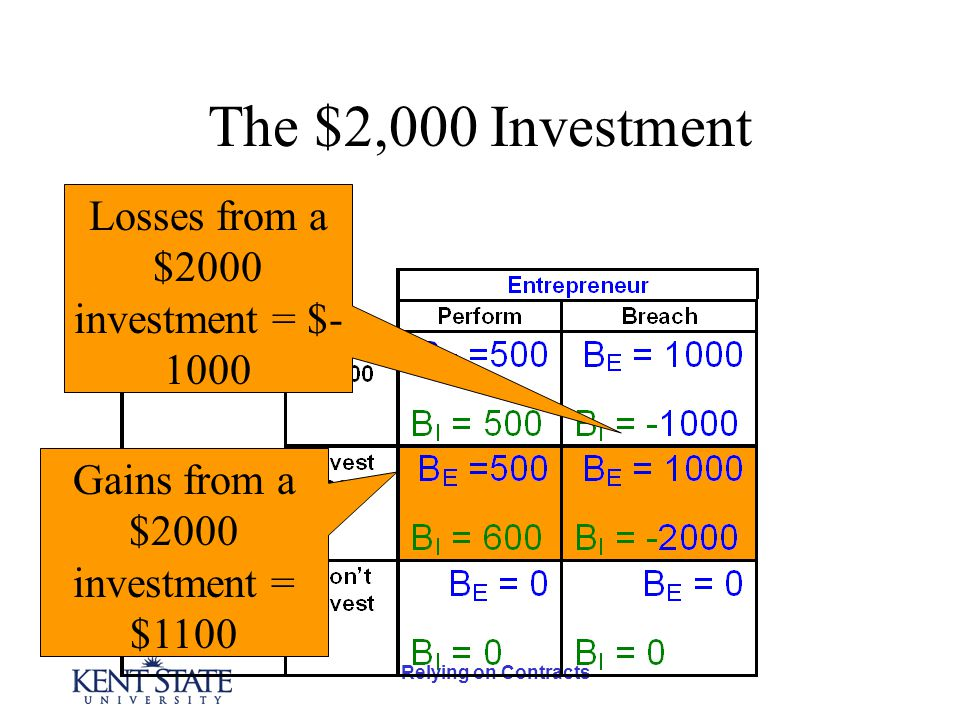 Relying on Contracts The $2,000 Investment Losses from a $2000 investment = $- 1000 Gains from a $2000 investment = $1100