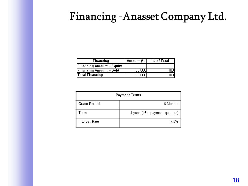 18 Financing -Anasset Company Ltd.