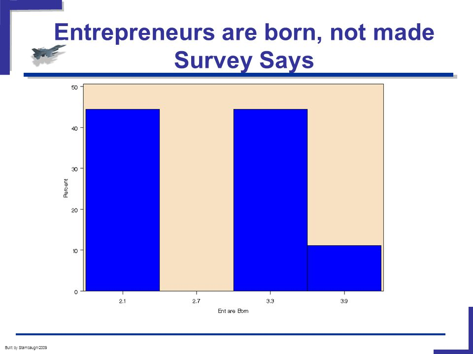 Entrepreneurs are born, not made Survey Says Built by Stambaugh/2009