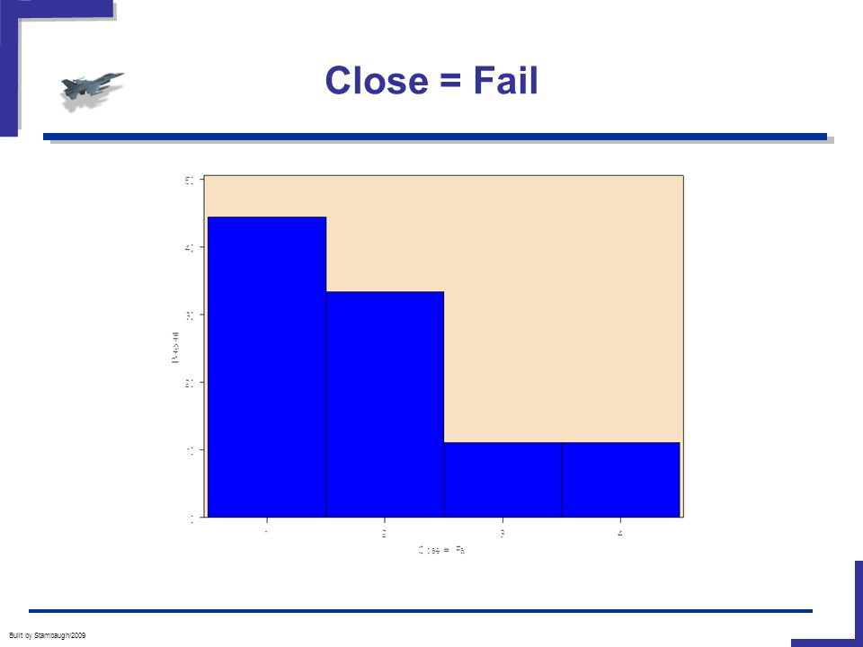 Close = Fail Built by Stambaugh/2009
