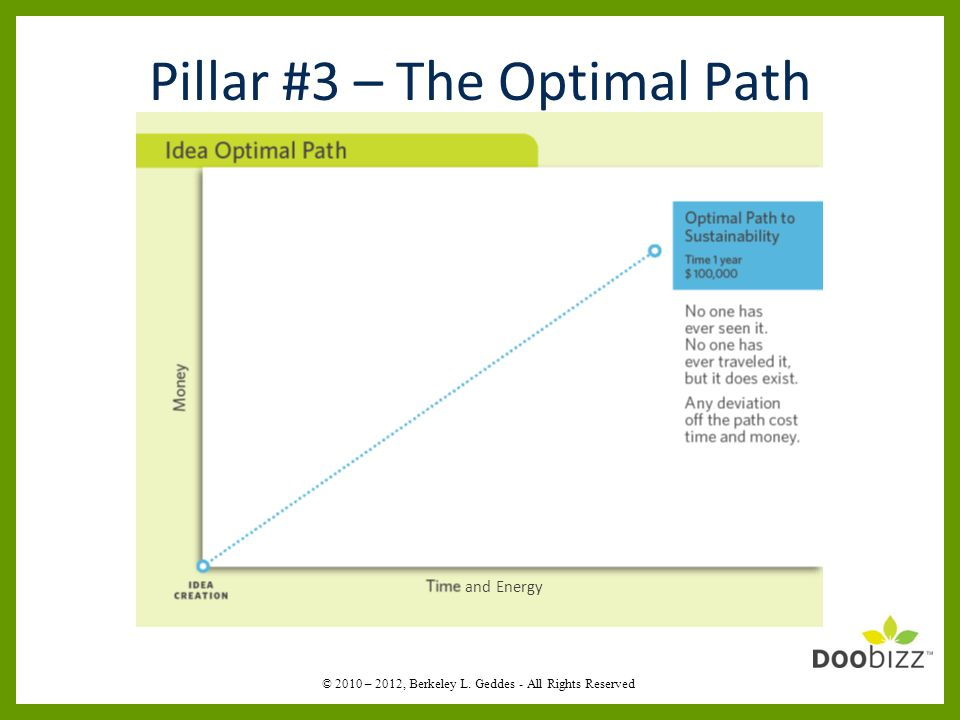 Pillar #3 – The Optimal Path and Energy © 2010 – 2012, Berkeley L. Geddes - All Rights Reserved