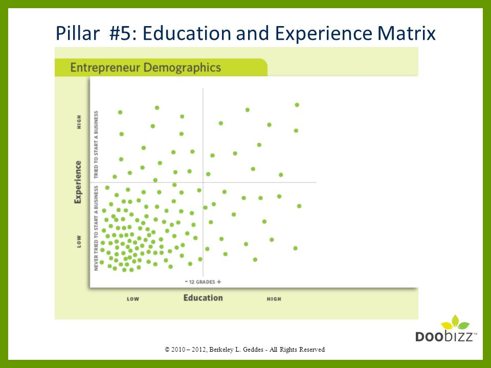 Pillar #5: Education and Experience Matrix © 2010 – 2012, Berkeley L. Geddes - All Rights Reserved