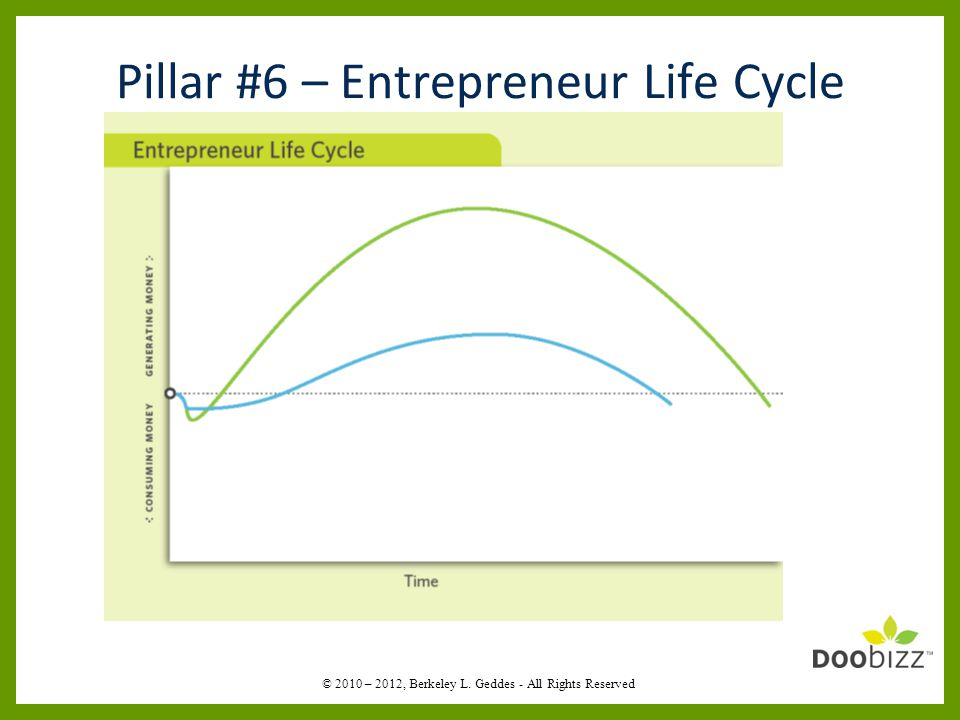 Pillar #6 – Entrepreneur Life Cycle © 2010 – 2012, Berkeley L. Geddes - All Rights Reserved
