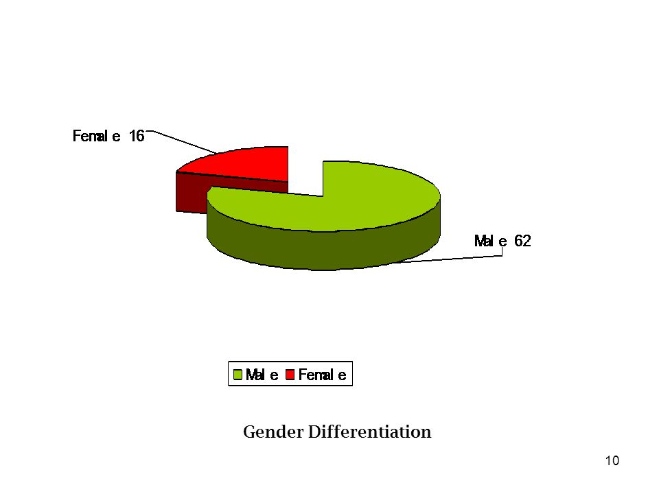 10 Gender Differentiation