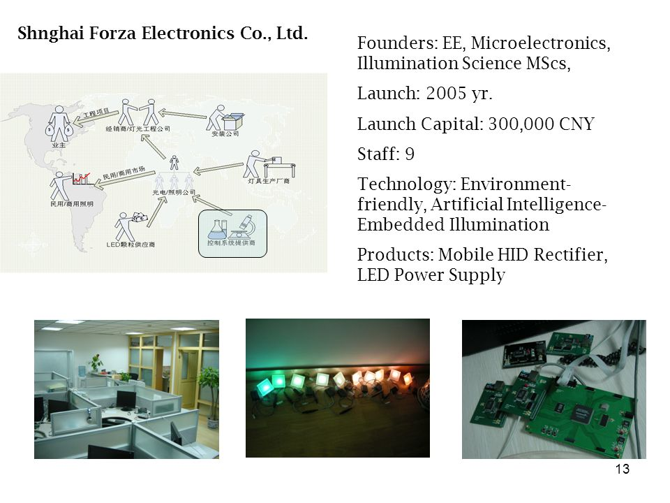 13 Shnghai Forza Electronics Co., Ltd. Founders: EE, Microelectronics, Illumination Science MScs, Launch: 2005 yr. Launch Capital: 300,000 CNY Staff: