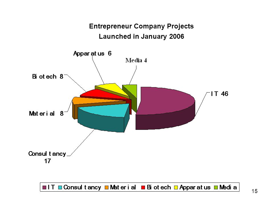 15 Entrepreneur Company Projects Launched in January 2006