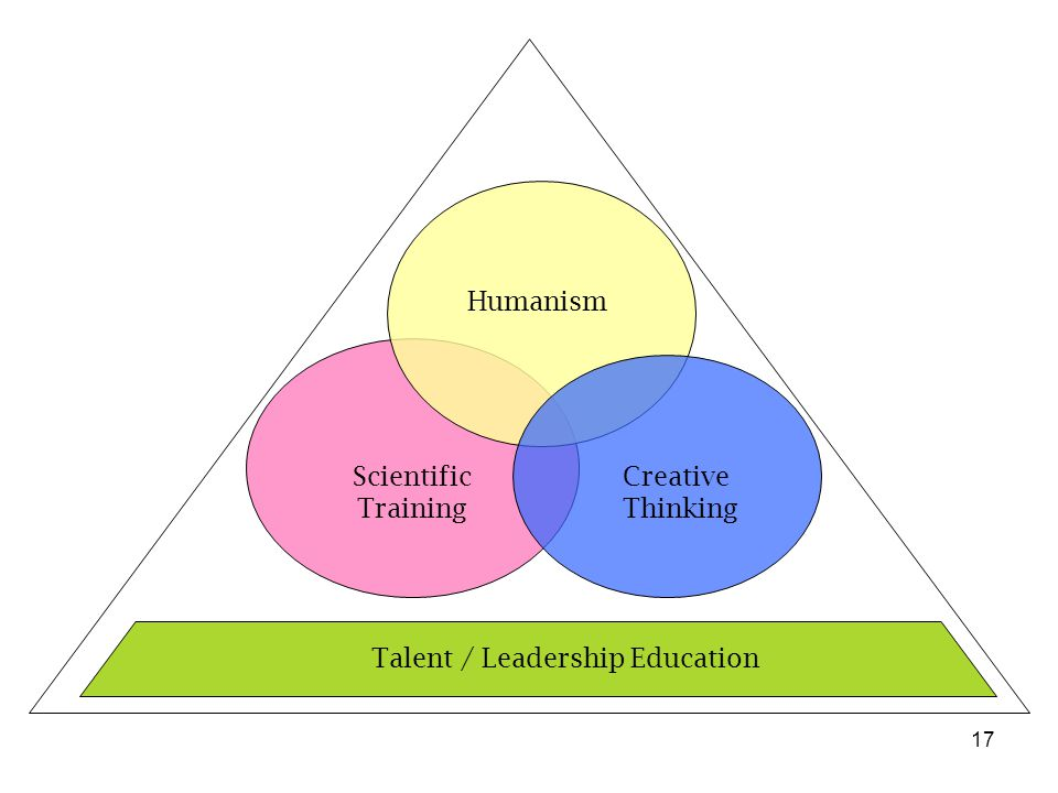 17 Scientific Training Humanism Creative Thinking Talent / Leadership Education
