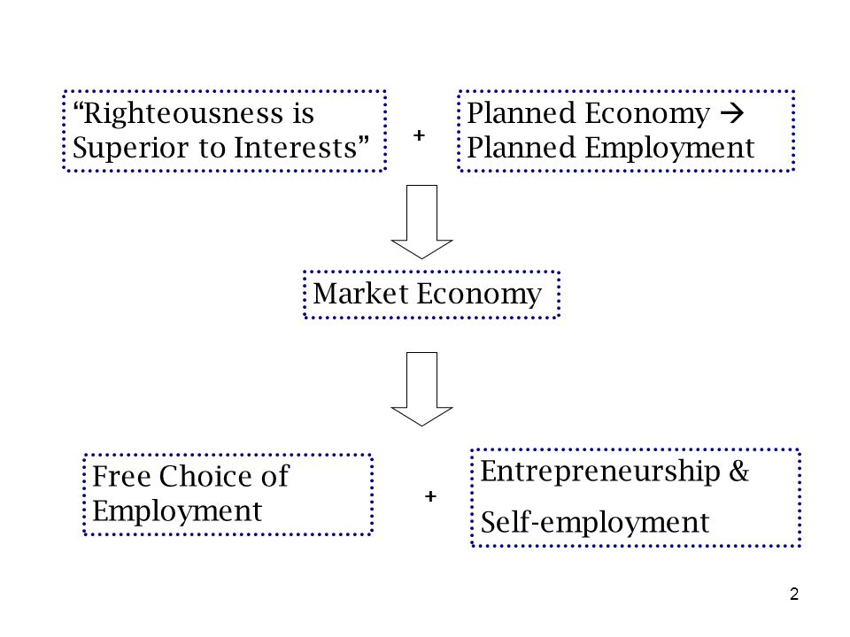 "2 Planned Economy  Planned Employment Free Choice of Employment ""Righteousness is Superior to Interests"" + Entrepreneurship & Self-employment Market"