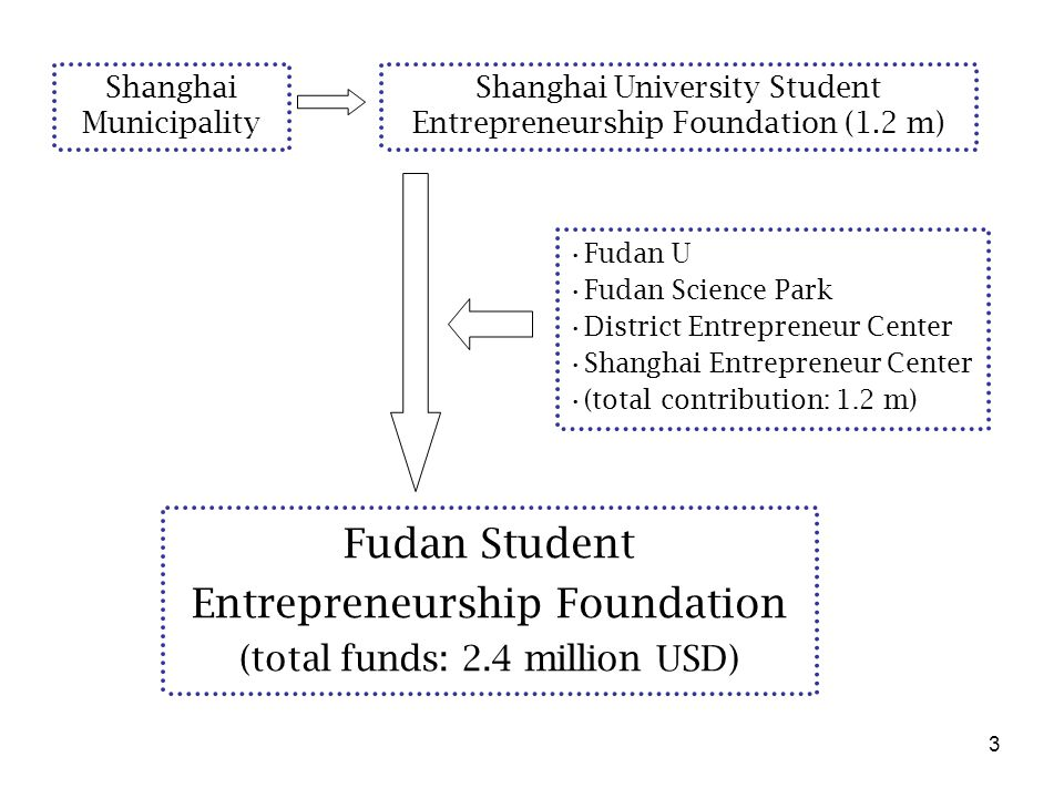 3 Fudan Student Entrepreneurship Foundation (total funds: 2.4 million USD) Fudan U Fudan Science Park District Entrepreneur Center Shanghai Entreprene