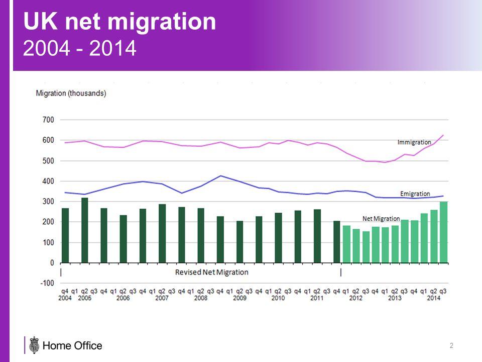 UK net migration 2004 - 2014 2