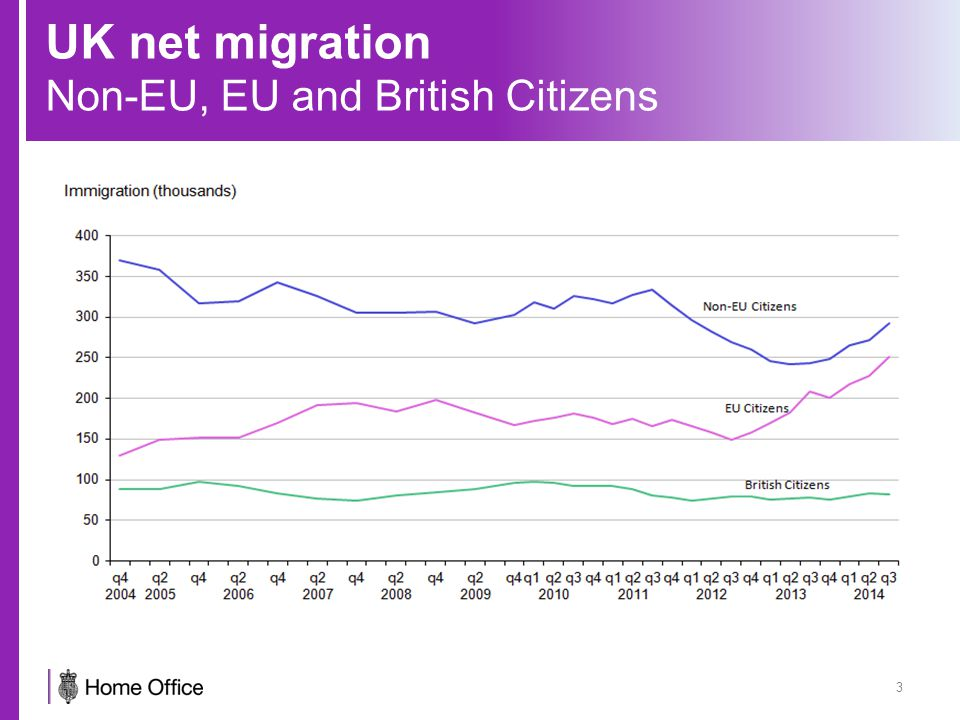 UK net migration Migration by purpose 4 Work (economic migration) is the most common reason for long-term migration to the UK Study was the most common reason for long-term migration from 2009 – 2012 Family migration includes those who come to accompany / join relatives