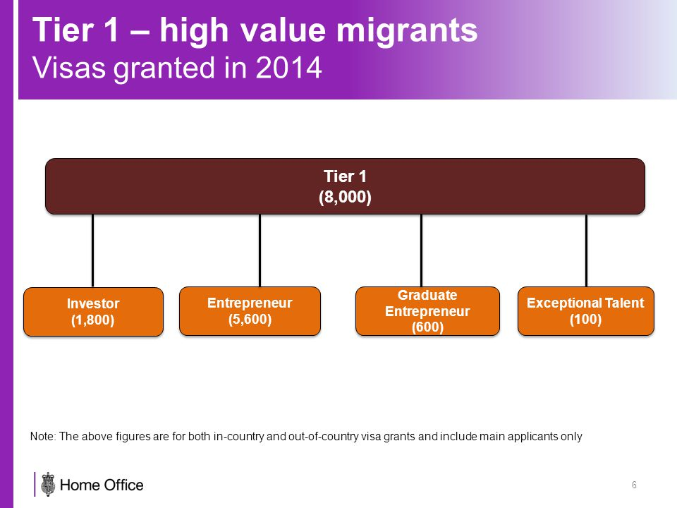 Tier 1 – high value migrants Visas granted in 2014 6 Tier 1 (8,000) Tier 1 (8,000) Investor (1,800) Investor (1,800) Entrepreneur (5,600) Entrepreneur (5,600) Graduate Entrepreneur (600) Graduate Entrepreneur (600) Exceptional Talent (100) Note: The above figures are for both in-country and out-of-country visa grants and include main applicants only