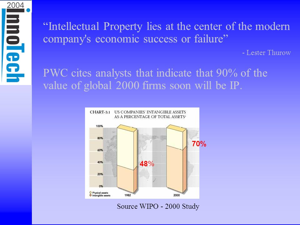"""Intellectual Assets, Inc PWC cites analysts that indicate that 90% of the value of global 2000 firms soon will be IP. """"Intellectual Property lies at t"""