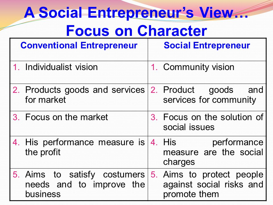 Conventional EntrepreneurSocial Entrepreneur 1. Individualist vision 1. Community vision 2. Products goods and services for market 2. Product goods an