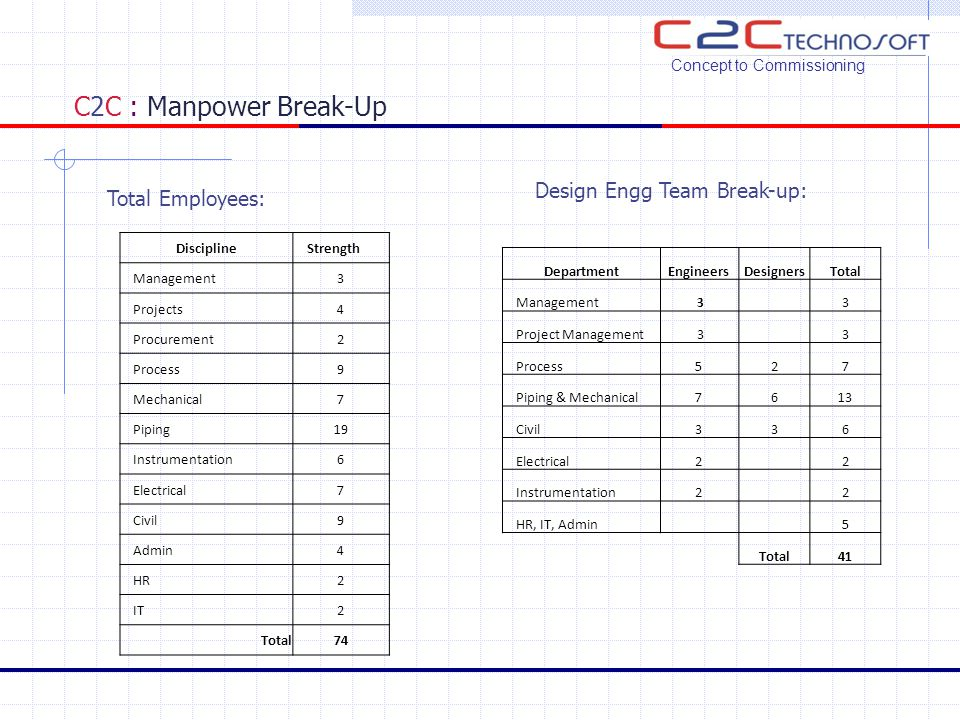 C2C : Manpower Break-Up Concept to Commissioning Total Employees: Design Engg Team Break-up: DepartmentEngineersDesignersTotal Management 3 3 Project