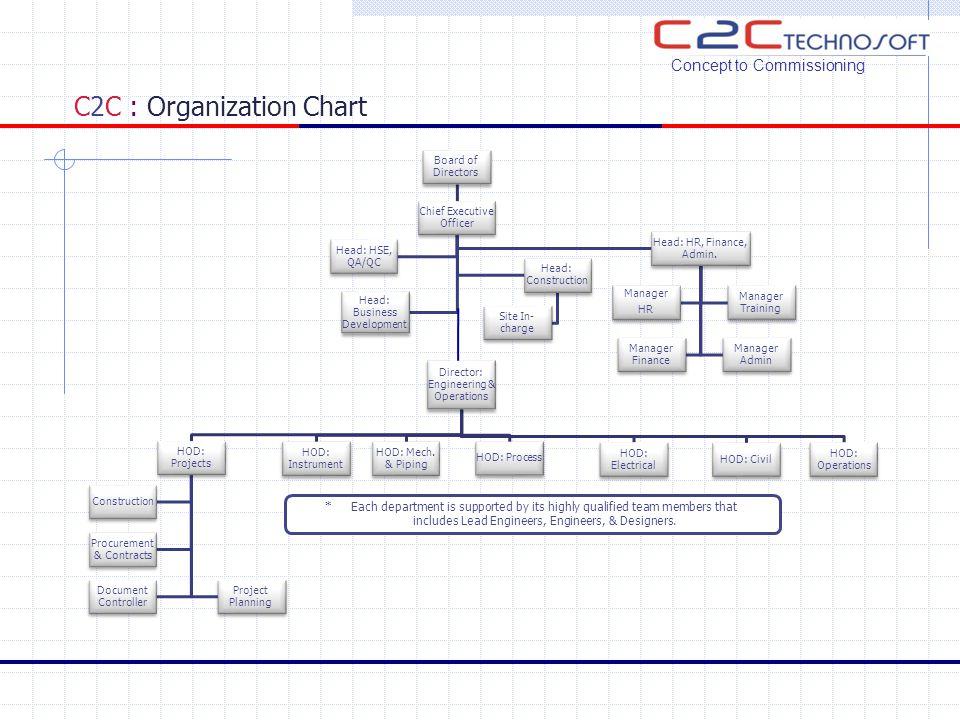C2C : Core Team Mr.