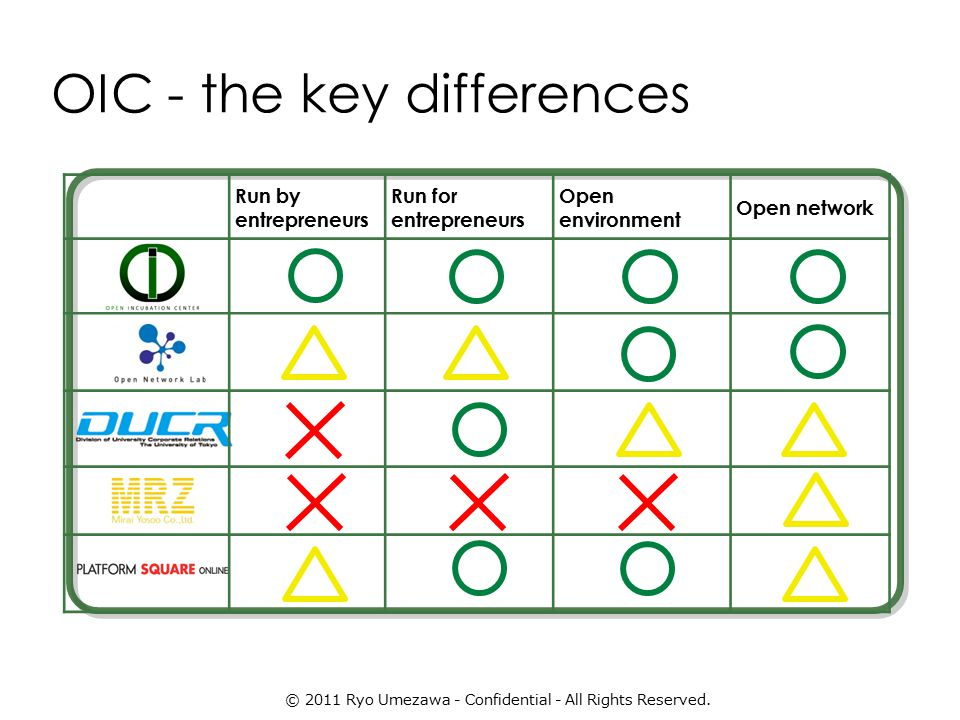 OIC - the key differences Run by entrepreneurs Run for entrepreneurs Open environment Open network © 2011 Ryo Umezawa - Confidential - All Rights Reserved.