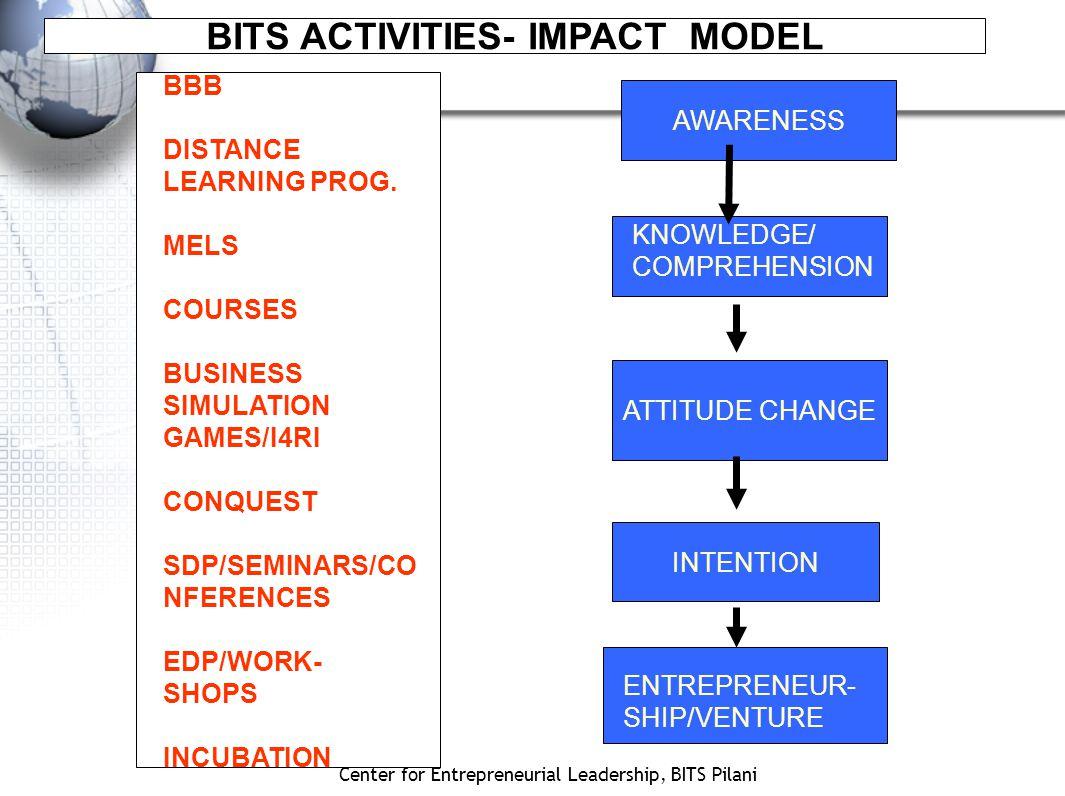 Center for Entrepreneurial Leadership, BITS Pilani AWARENESS KNOWLEDGE/ COMPREHENSION ATTITUDE CHANGE INTENTION ENTREPRENEUR- SHIP/VENTURE BBB DISTANCE LEARNING PROG.