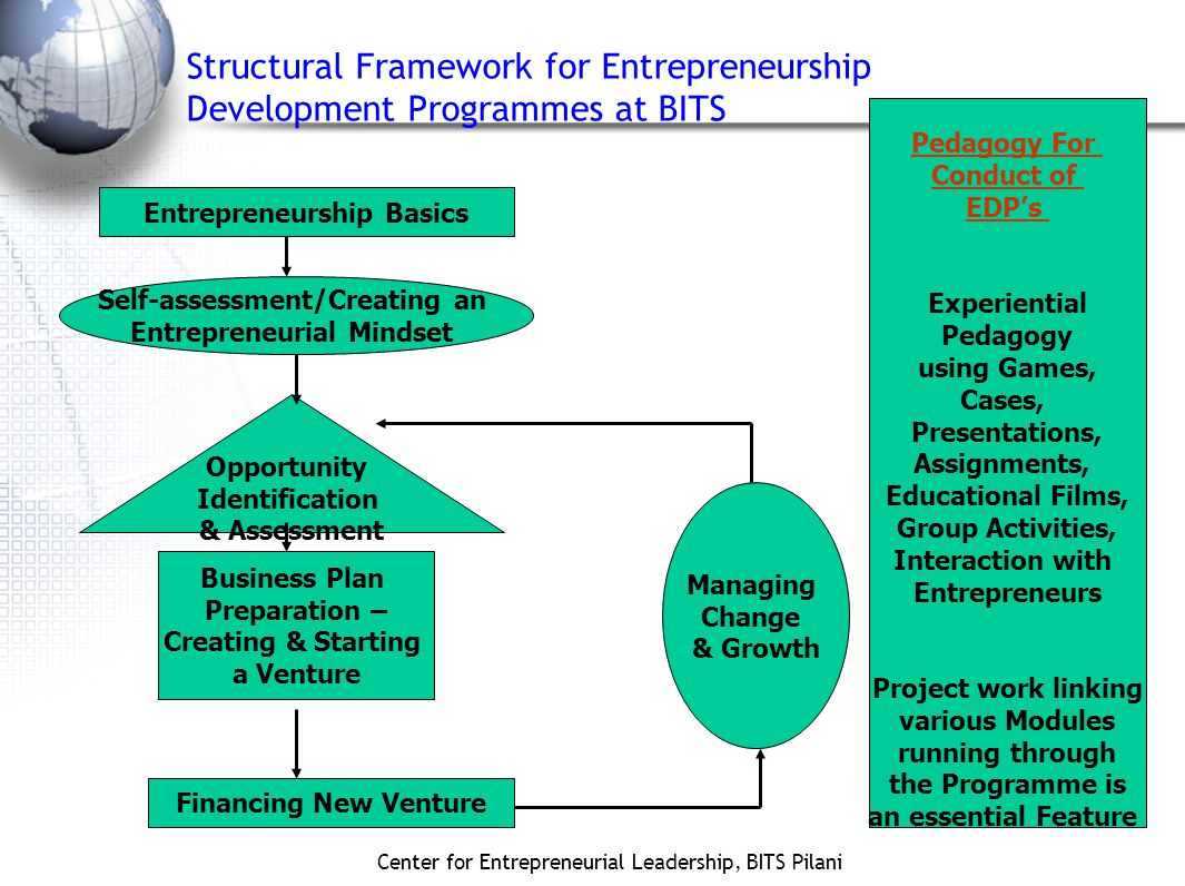 Center for Entrepreneurial Leadership, BITS Pilani Structural Framework for Entrepreneurship Development Programmes at BITS Entrepreneurship Basics Self-assessment/Creating an Entrepreneurial Mindset Opportunity Identification & Assessment Business Plan Preparation – Creating & Starting a Venture Financing New Venture Managing Change & Growth Pedagogy For Conduct of EDP's Experiential Pedagogy using Games, Cases, Presentations, Assignments, Educational Films, Group Activities, Interaction with Entrepreneurs Project work linking various Modules running through the Programme is an essential Feature